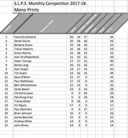 Mono Prints